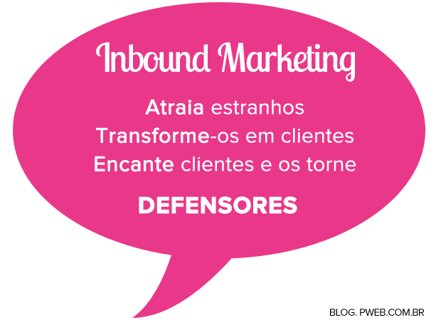O Que é Inbound Marketing Blog Pmweb