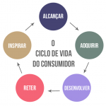 O que é lifecycle marketing