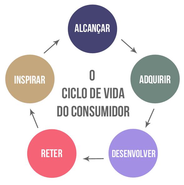 O ciclo de vida do consumidor - Blog Pmweb