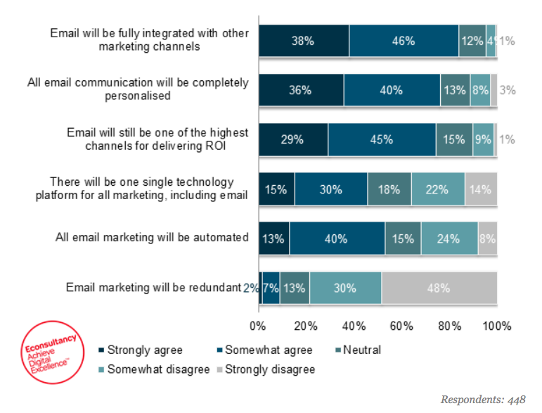 futuro-do-email-marketing