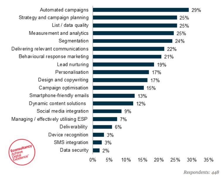 futuro-do-email-marketing2