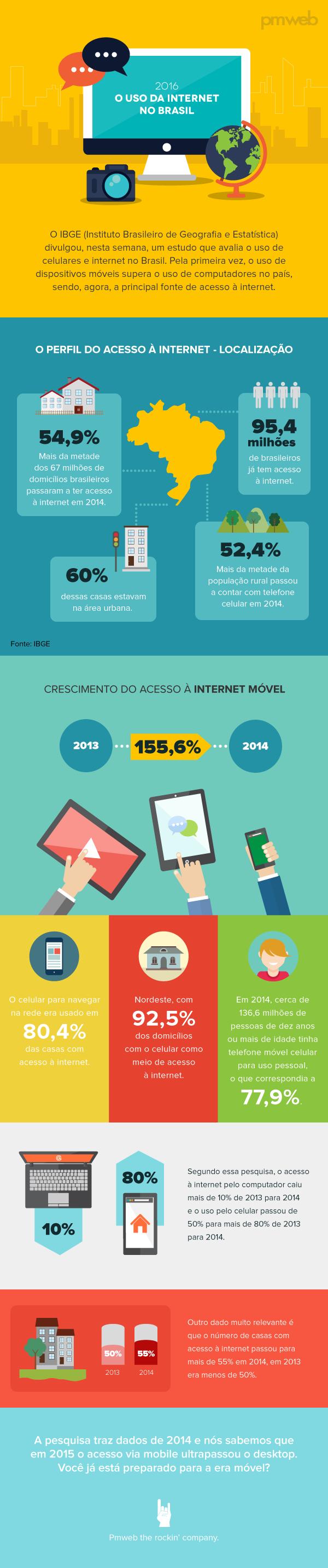 infografico_internet_no_brasil