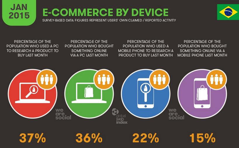 internet-no-brasil-2015-e-commerce