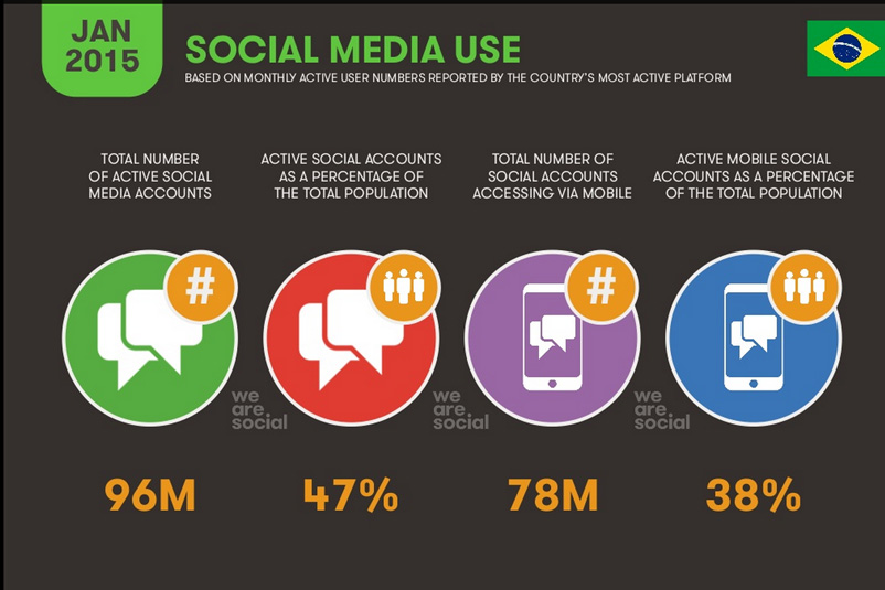 internet-no-brasil-2015-social-media