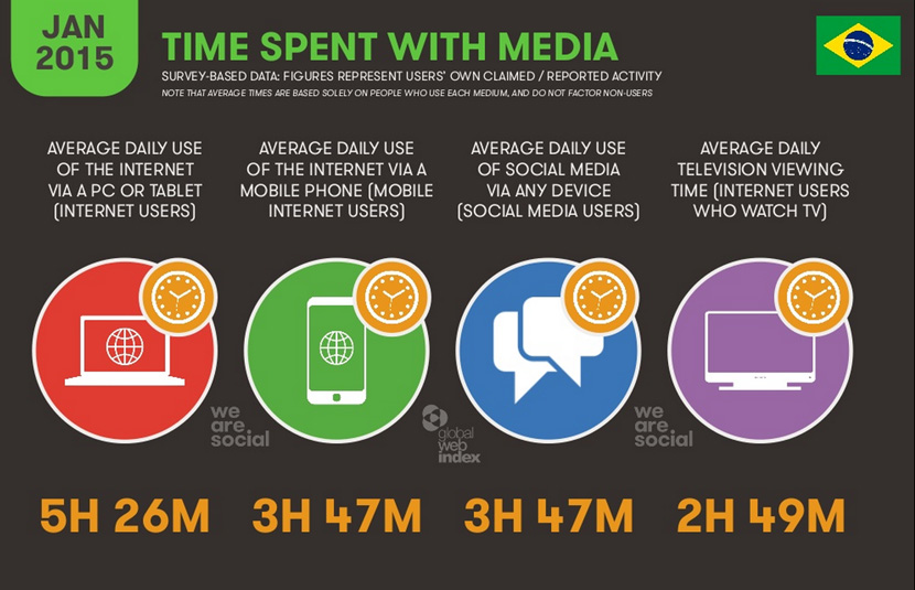 internet-no-brasil-2015-social