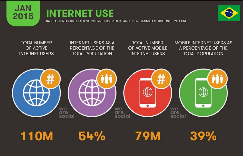 internet-no-brasil-2015-uso