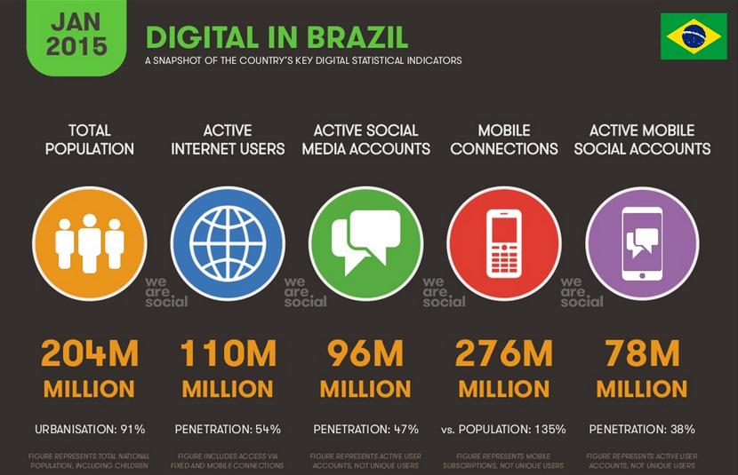 internet-no-brasil-2015