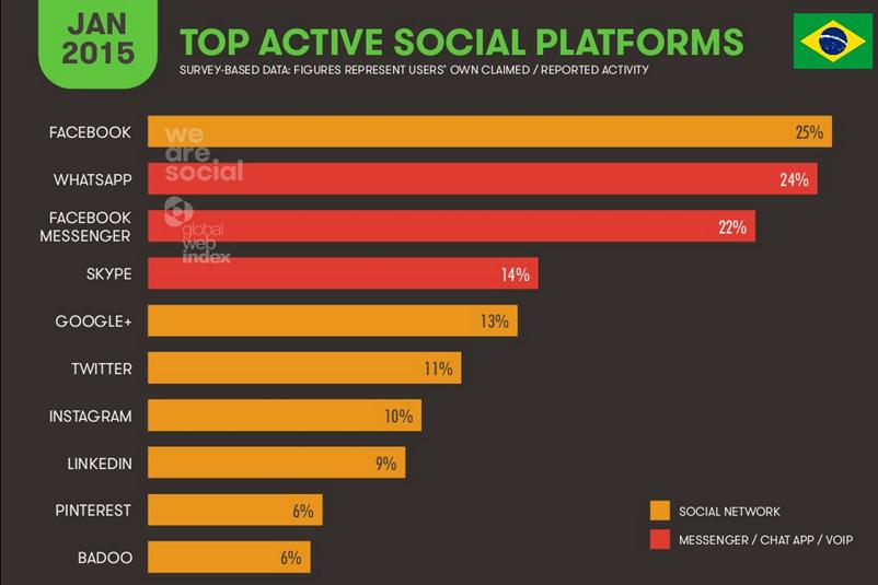 internet-no-brasil-redes-sociais-2015